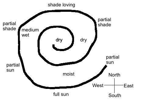 herb spiral